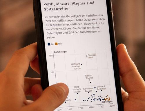 Opern-Spielpläne in NRW: eine Datenanalyse